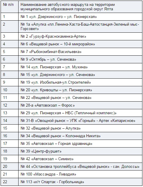 Список маршрутов