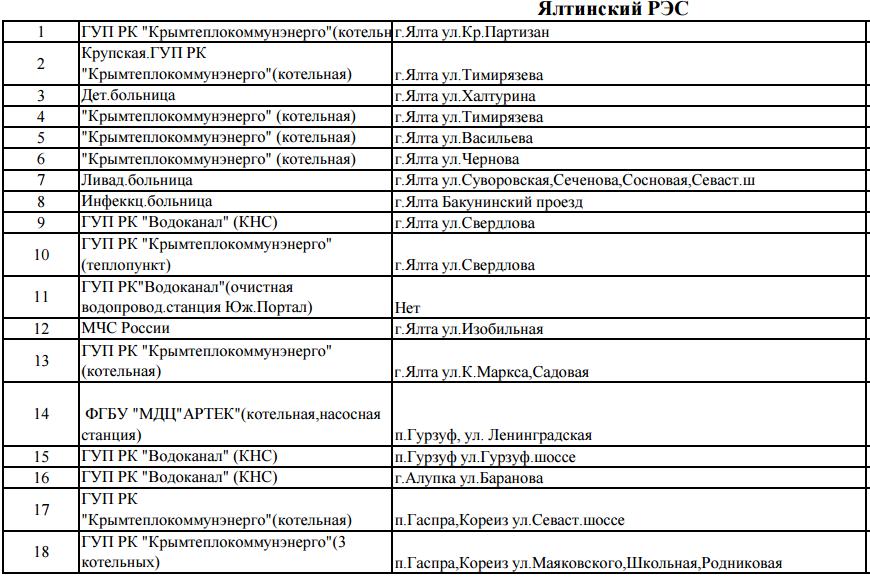 Список объектов Большой Ялты, не подлежащих отключениям электроэнергии