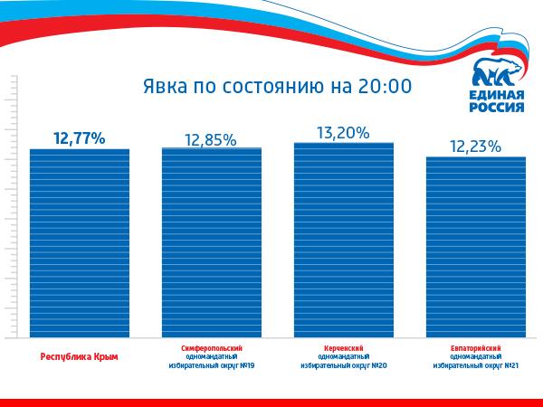 На предварительное голосование в Крыму явка составила менее 13%