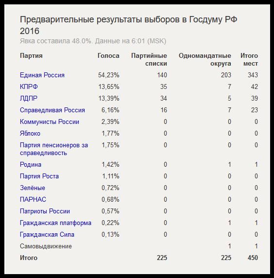 Предварительные результаты выборов в Госдуму