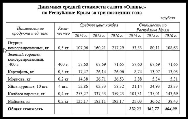 Индекс «Оливье»: салат в Крыму подорожал