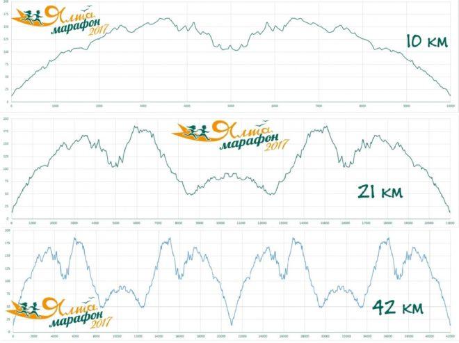 Высотный профиль маршрута марафона «Ялта 2017»